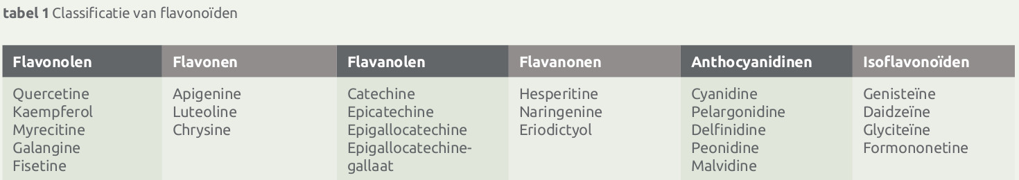 Flavonoïden classificatie