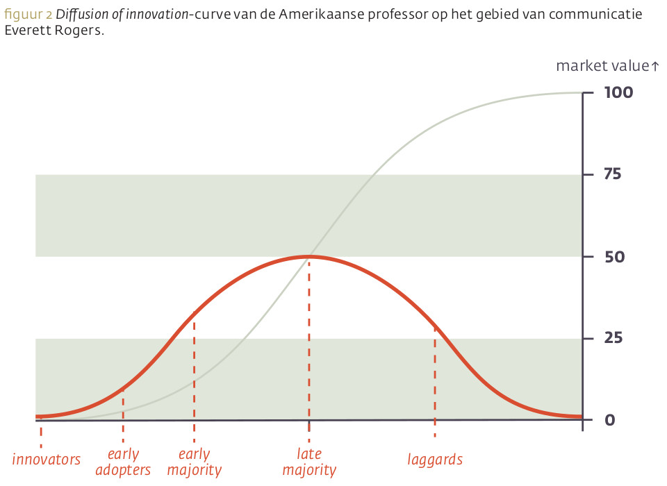 Diffusion of innovation-curve
